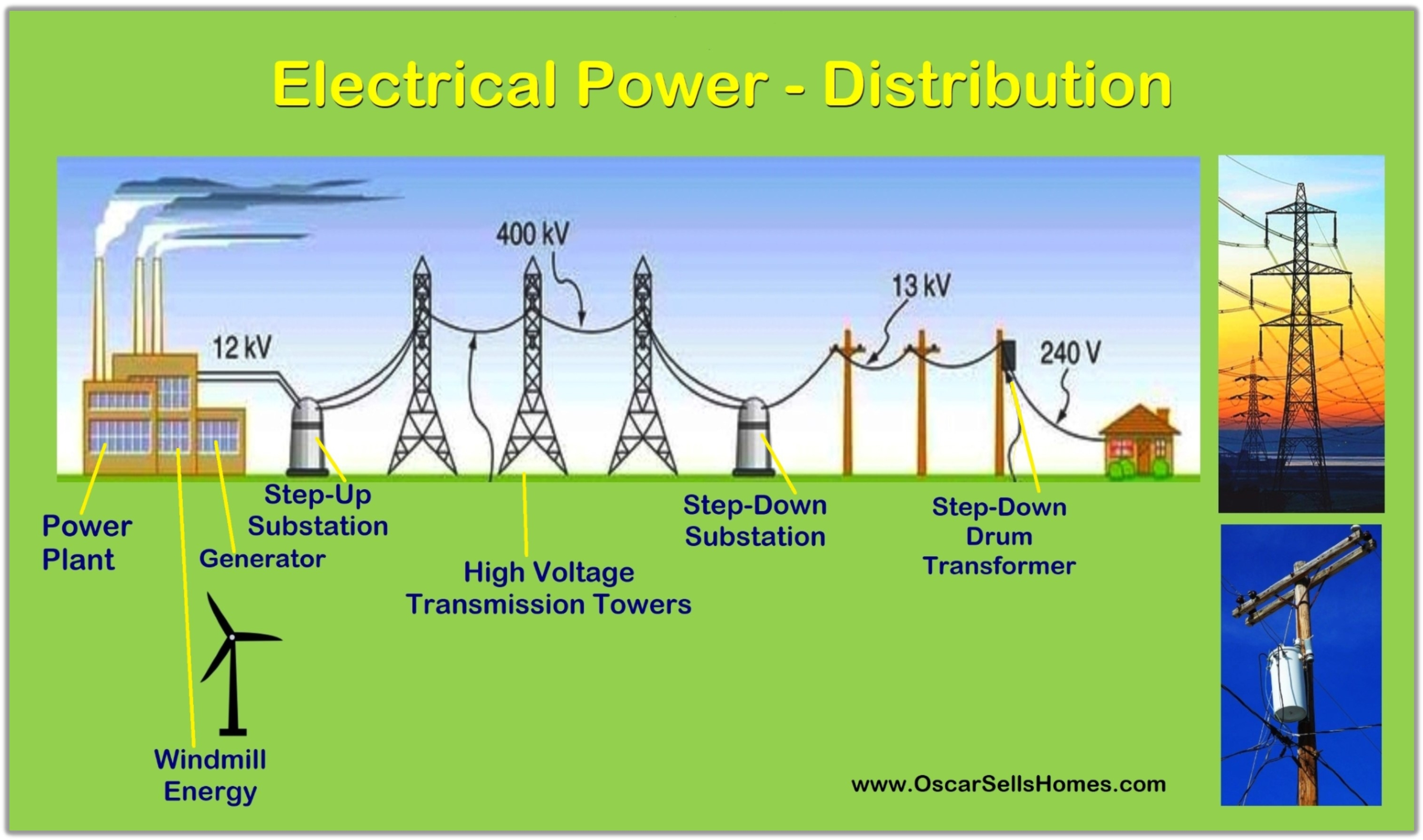 Electrical Power Distribution Residential 240 Volt Generator Wiring Diagrams Oscar Castillo Broker Associate 858 775 1057