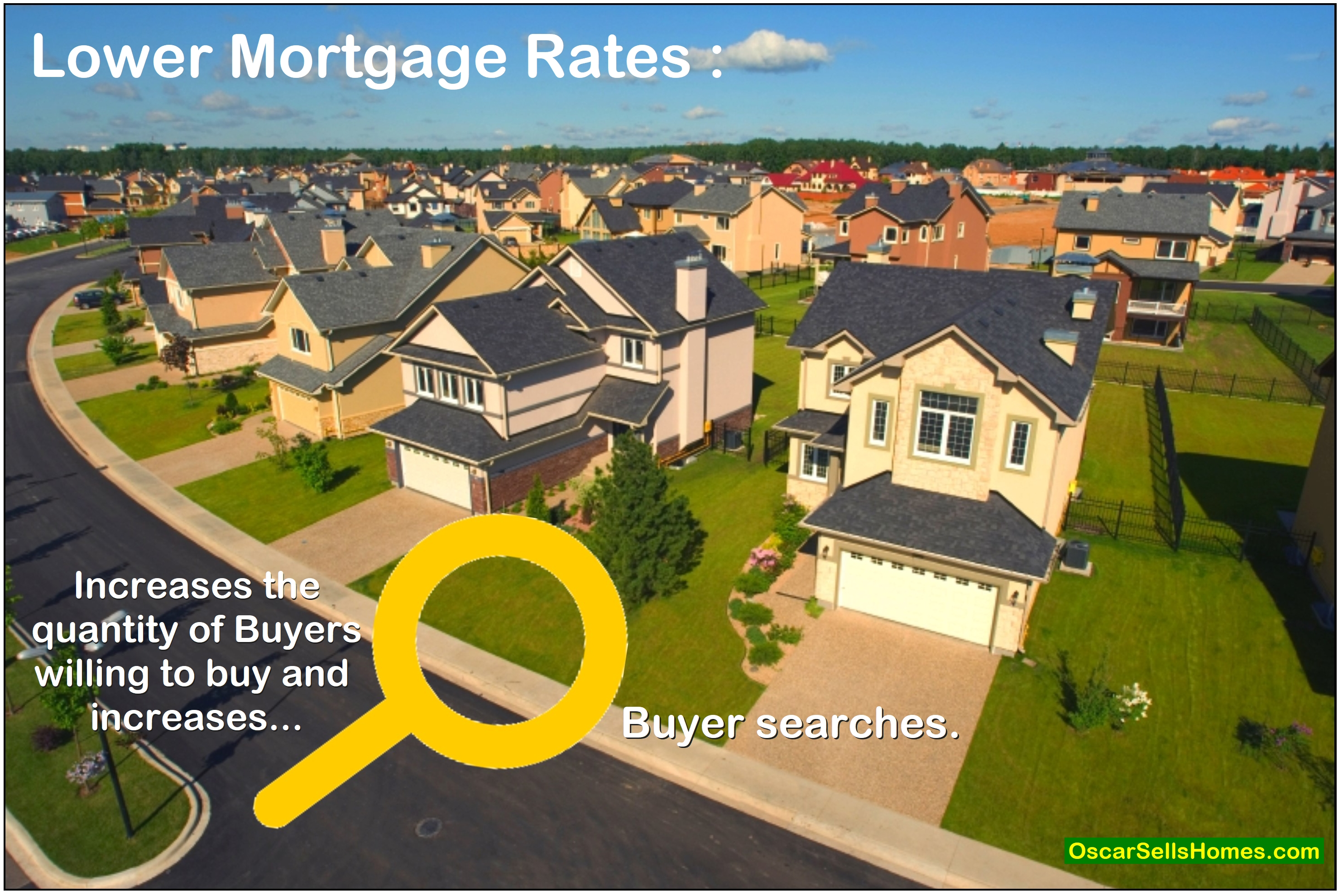 Bring out buyers Lower the Mortgage rates