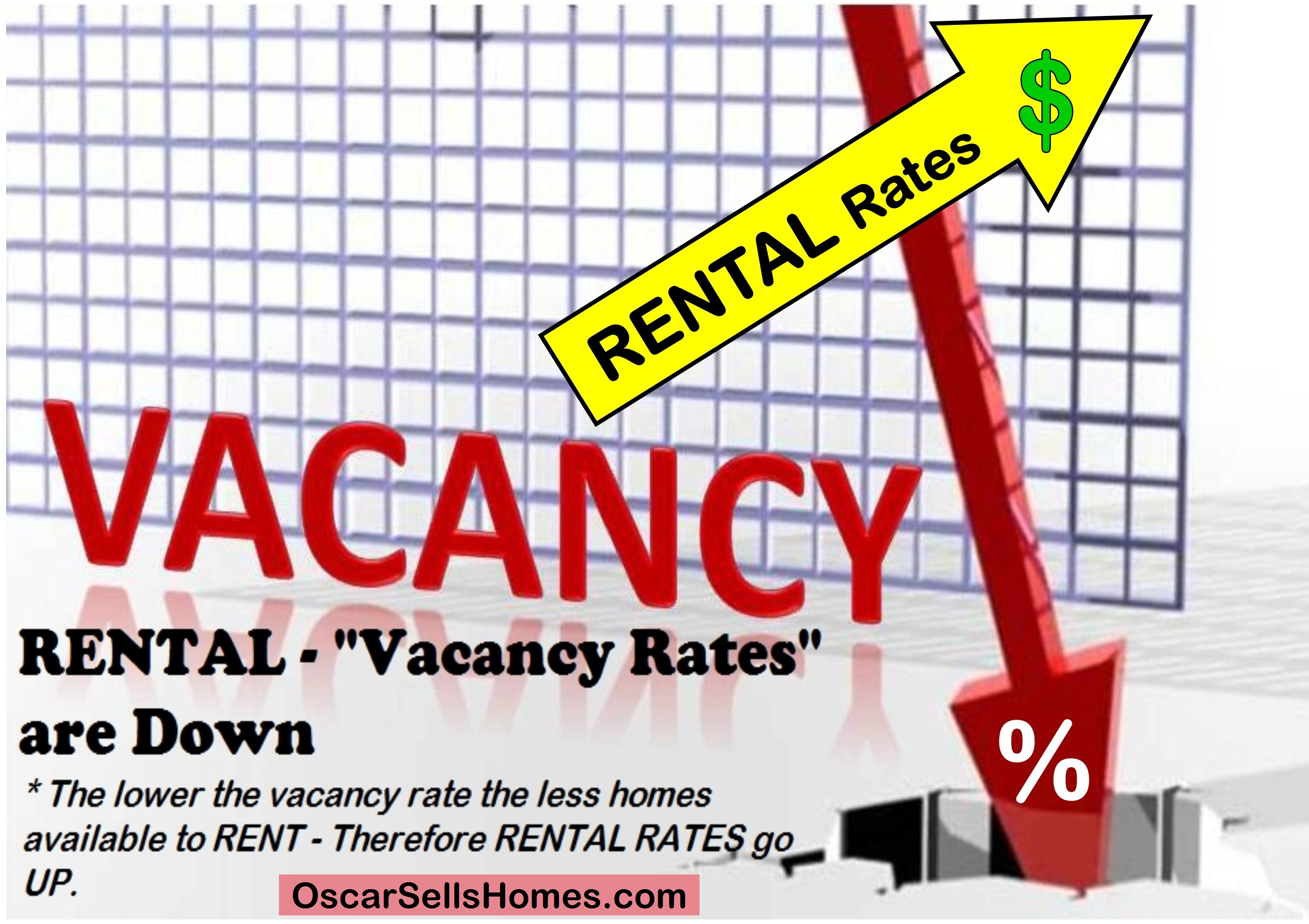 Rental Rates are going up - San Diego