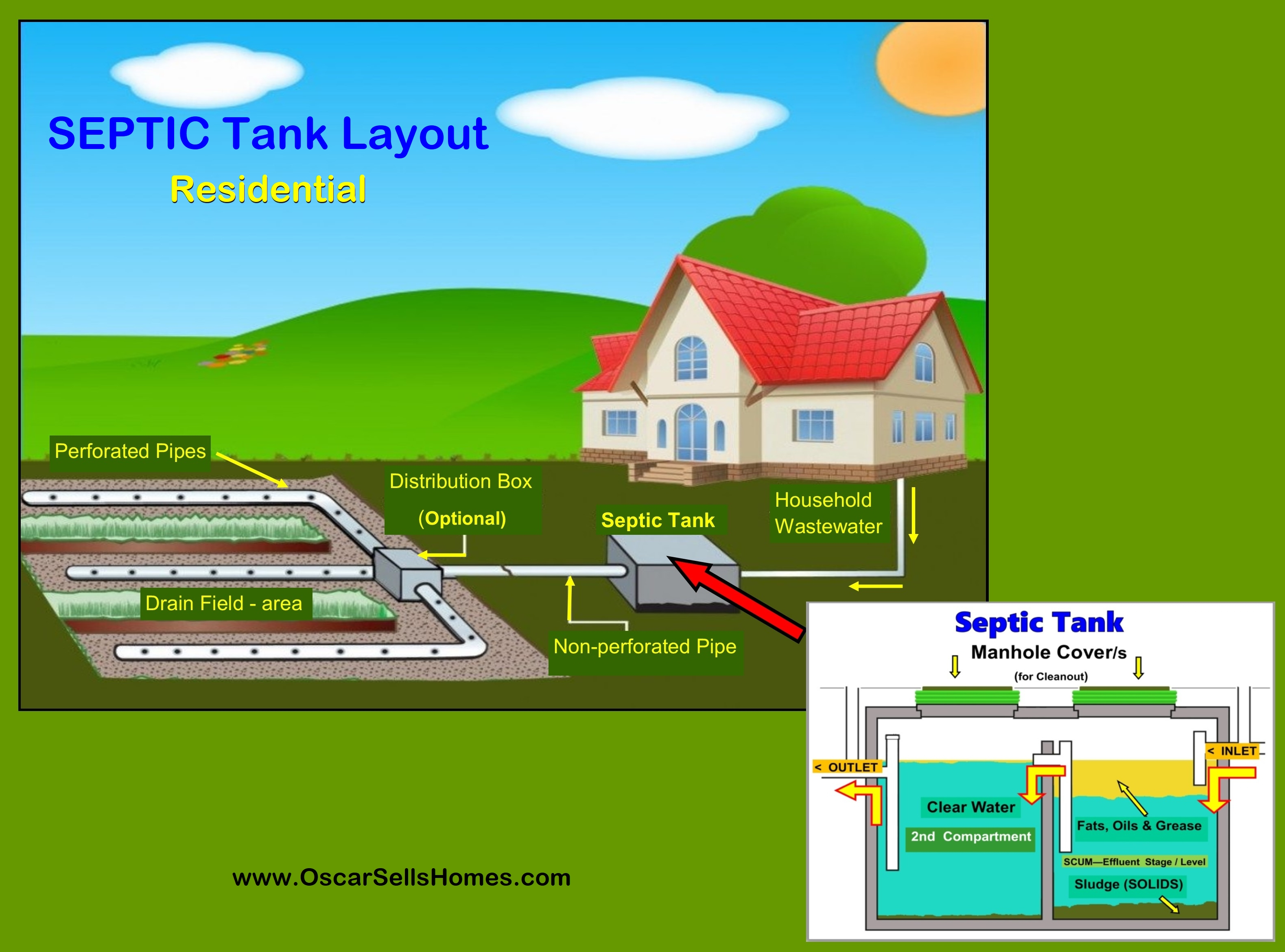 SEPTIC Tank System flow