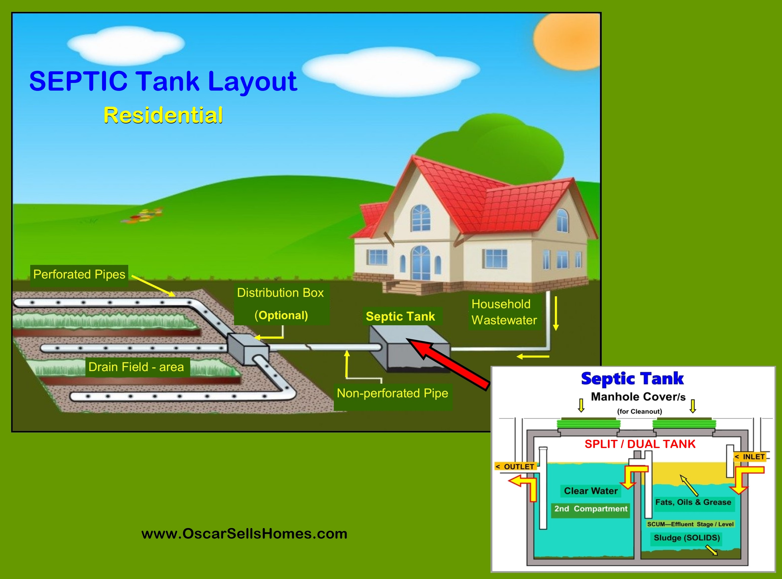 How Deep Is A Typical Septic Drain Field Field Wallpaper